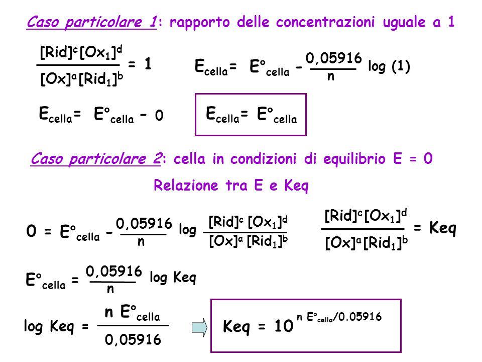 = 1 Ecella= E°cella - Ecella= E°cella - Ecella= E°cella = Keq 0 =