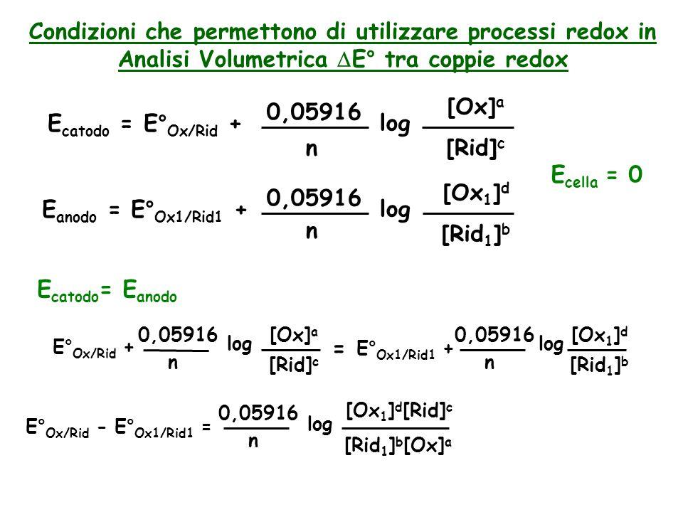 Condizioni che permettono di utilizzare processi redox in Analisi Volumetrica DE° tra coppie redox