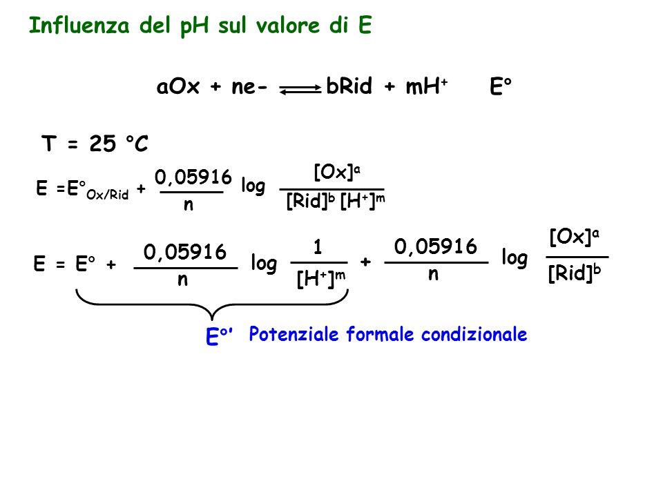 Influenza del pH sul valore di E