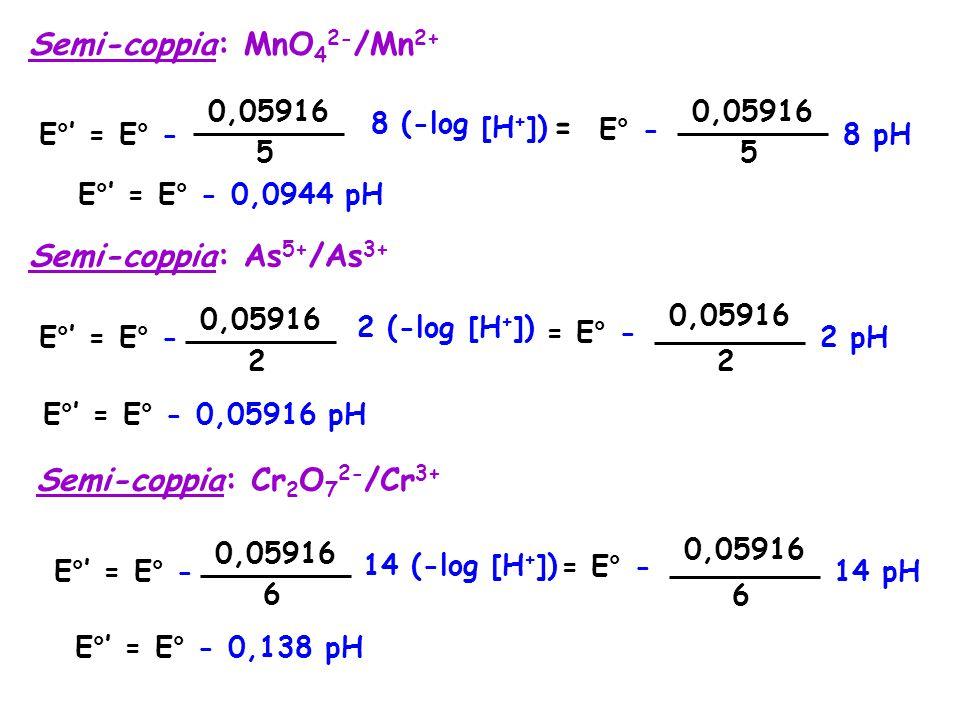 Semi-coppia: MnO42-/Mn2+