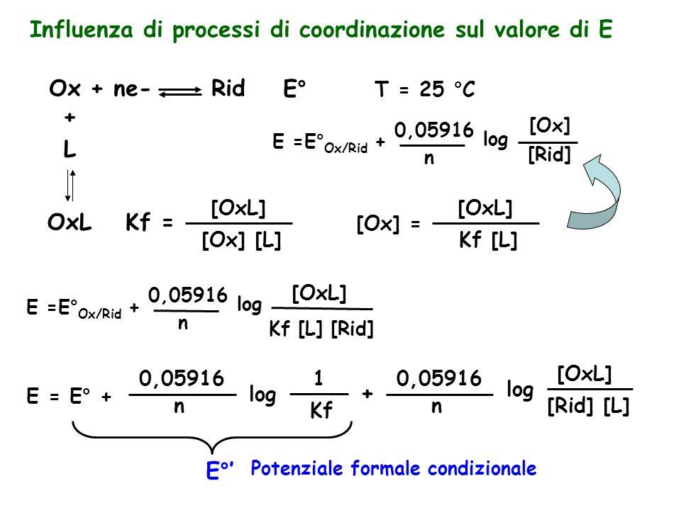 Influenza di processi di coordinazione sul valore di E