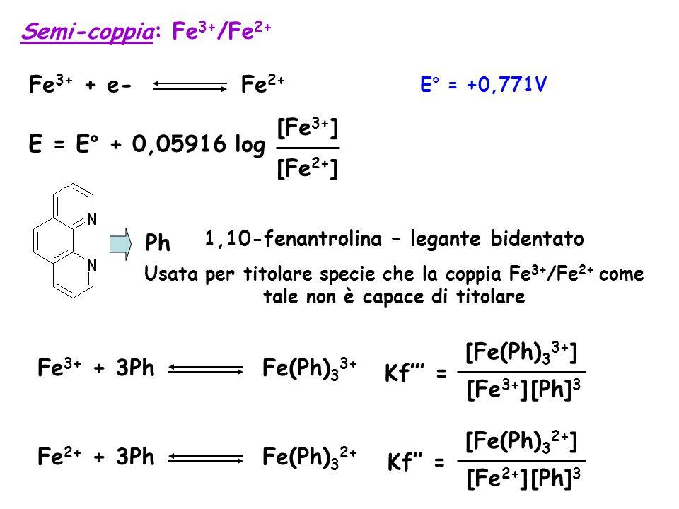1,10-fenantrolina – legante bidentato