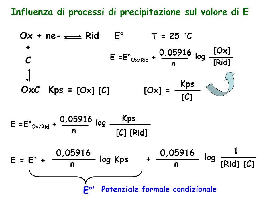 Influenza di processi di precipitazione sul valore di E