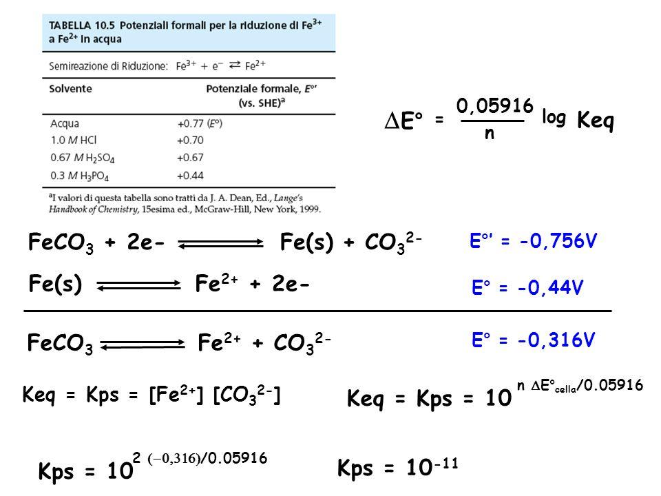DE° Keq FeCO3 + 2e- Fe(s) + CO32- Fe(s) Fe2+ + 2e- FeCO3 Fe2+ + CO32-