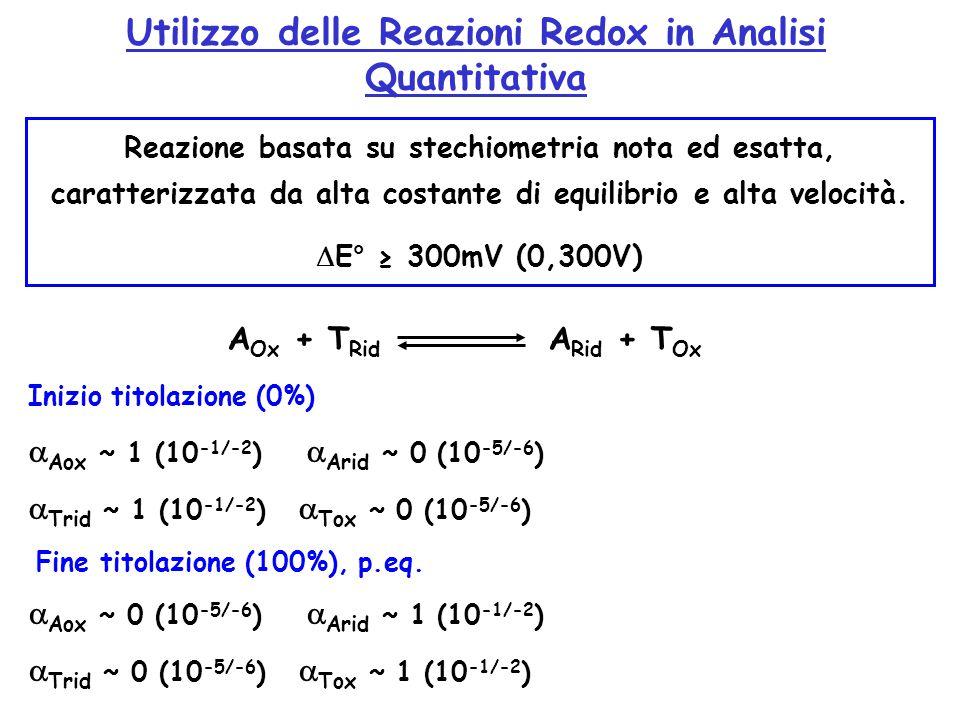 Utilizzo delle Reazioni Redox in Analisi Quantitativa