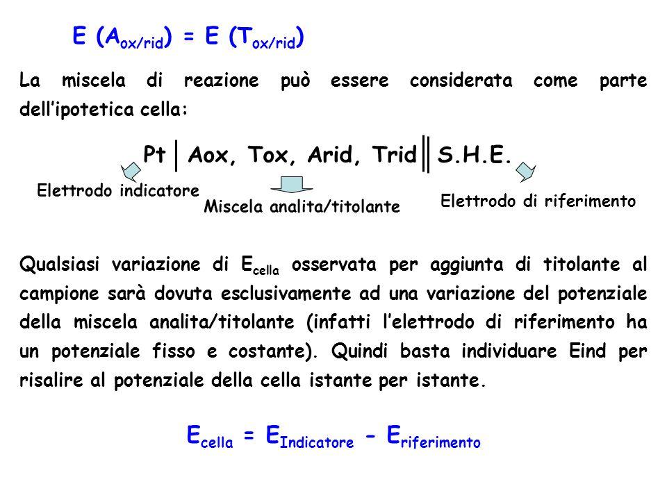 Pt Aox, Tox, Arid, Trid S.H.E. Ecella = EIndicatore - Eriferimento
