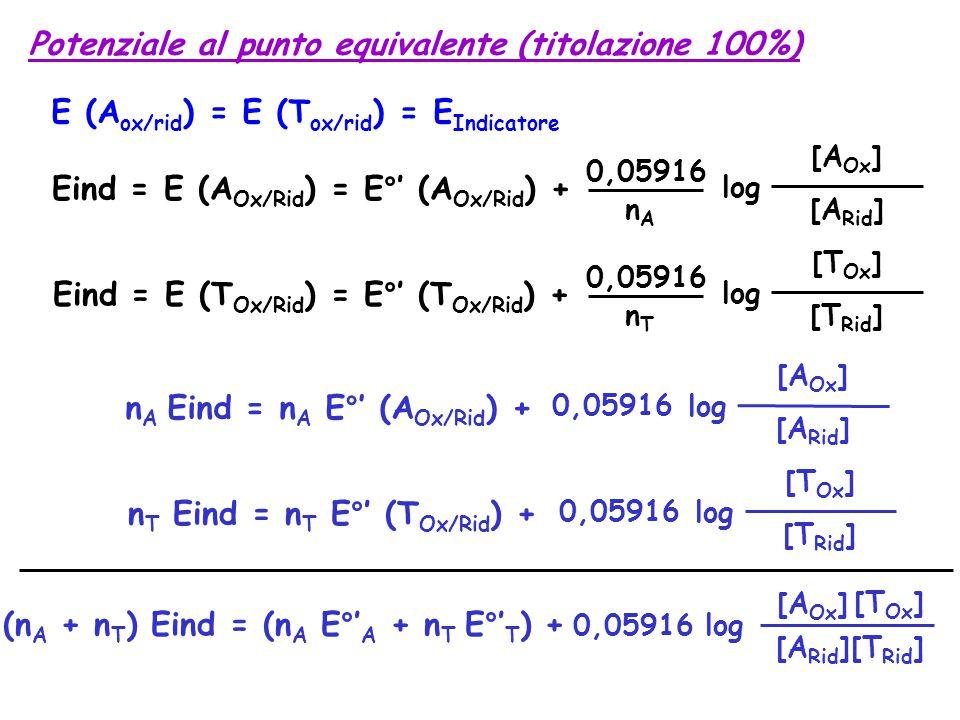 Potenziale al punto equivalente (titolazione 100%)