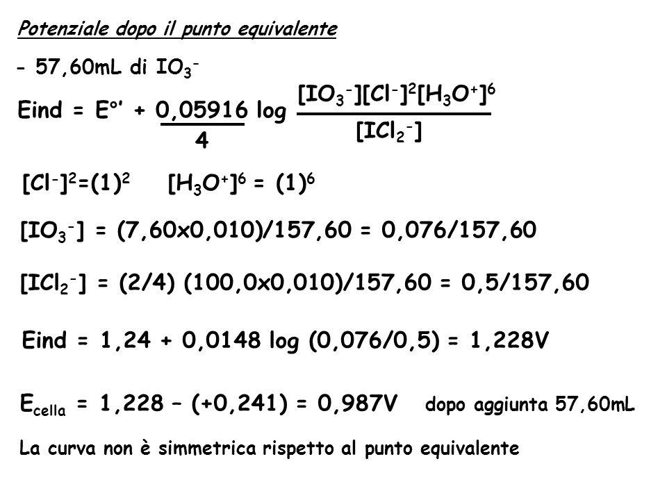 Ecella = 1,228 – (+0,241) = 0,987V dopo aggiunta 57,60mL