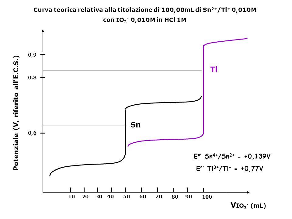 Tl Sn VIO3- (mL) Potenziale (V, riferito all'E.C.S.)