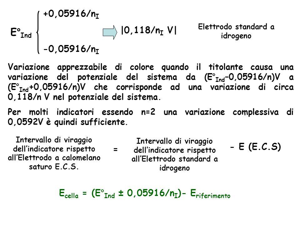 E°Ind +0,05916/nI |0,118/nI V| -0,05916/nI - E (E.C.S) =