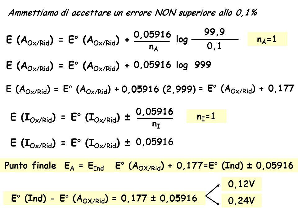 E (AOx/Rid) = E° (AOx/Rid) +