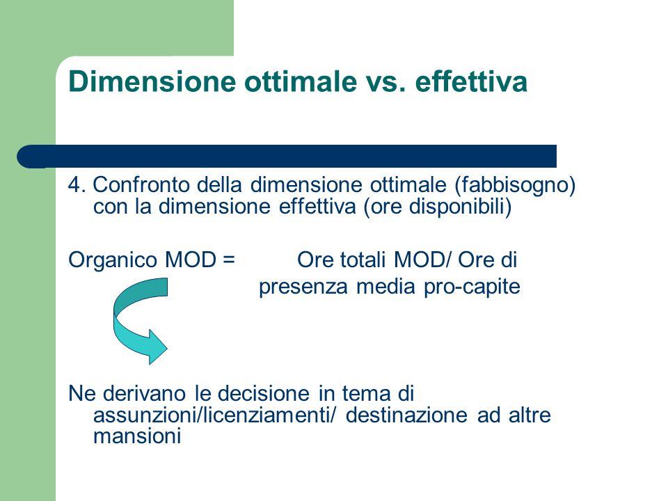 Dimensione ottimale vs. effettiva