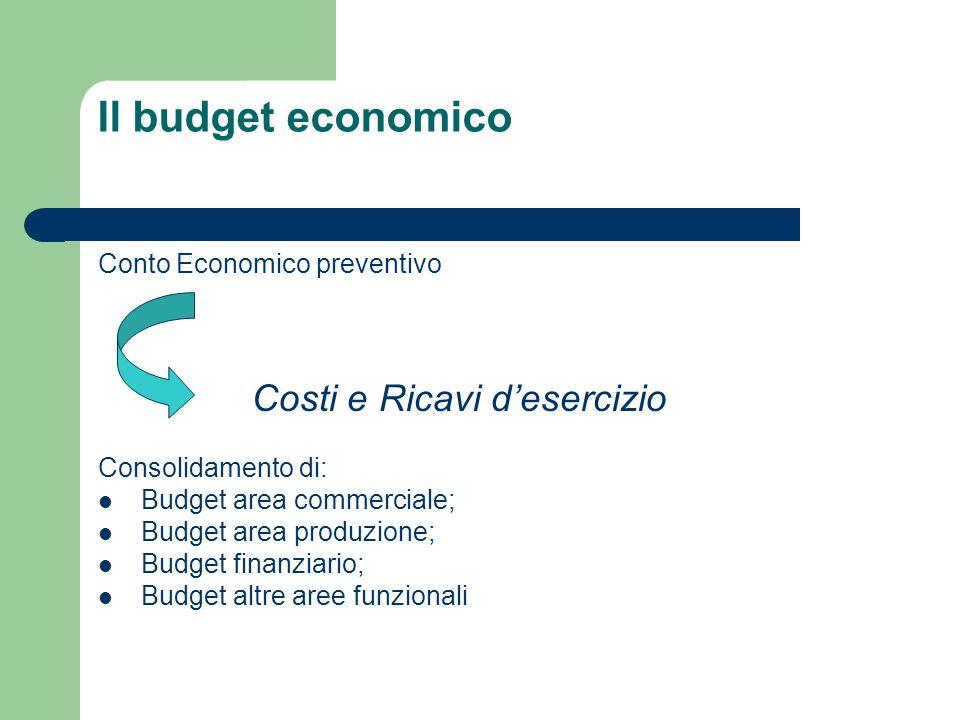 Il budget economico Conto Economico preventivo