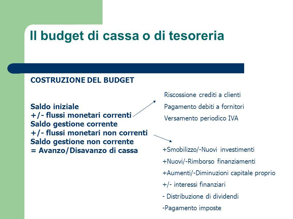 Il budget di cassa o di tesoreria