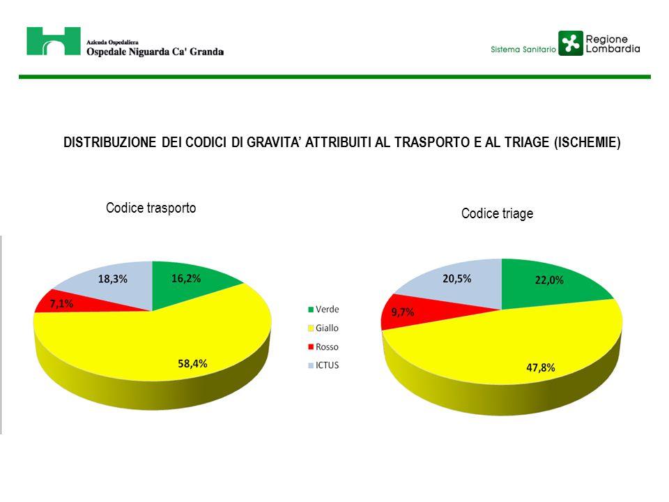 DISTRIBUZIONE DEI CODICI DI GRAVITA' ATTRIBUITI AL TRASPORTO E AL TRIAGE (ISCHEMIE)