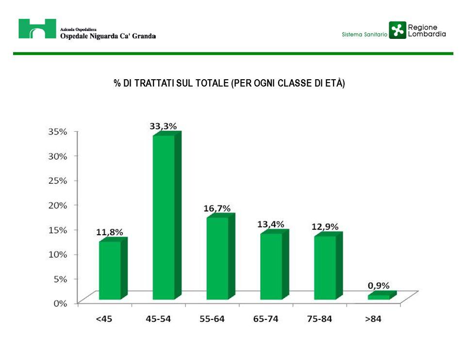 % DI TRATTATI SUL TOTALE (PER OGNI CLASSE DI ETÀ)