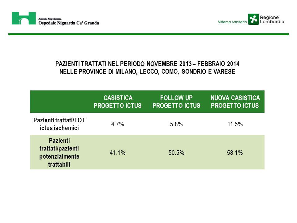 PAZIENTI TRATTATI NEL PERIODO NOVEMBRE 2013 – FEBBRAIO 2014