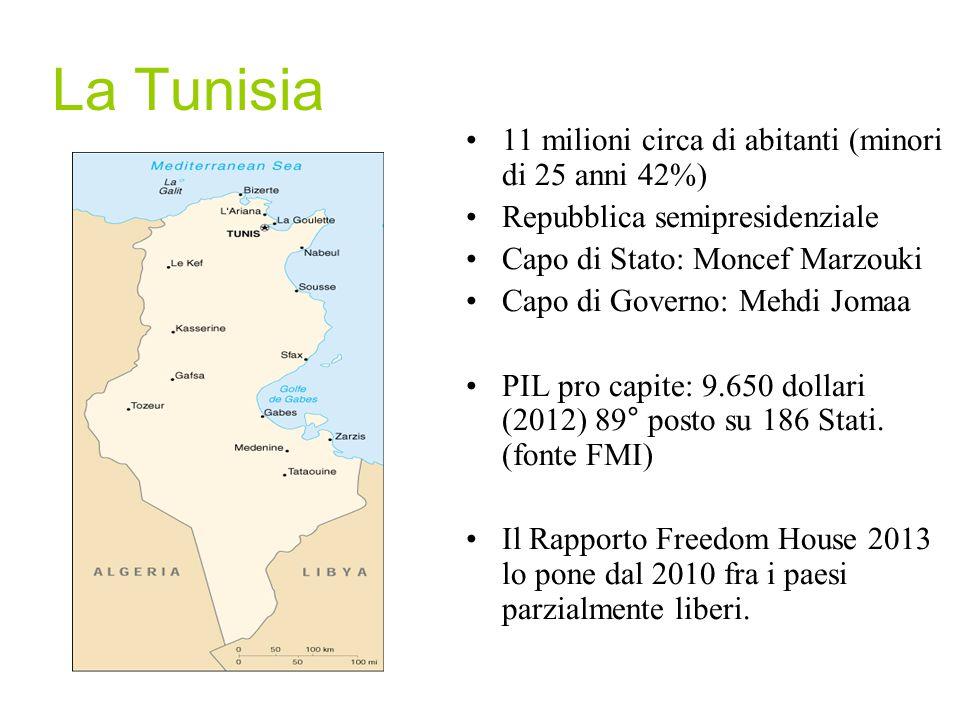 La Tunisia 11 milioni circa di abitanti (minori di 25 anni 42%)