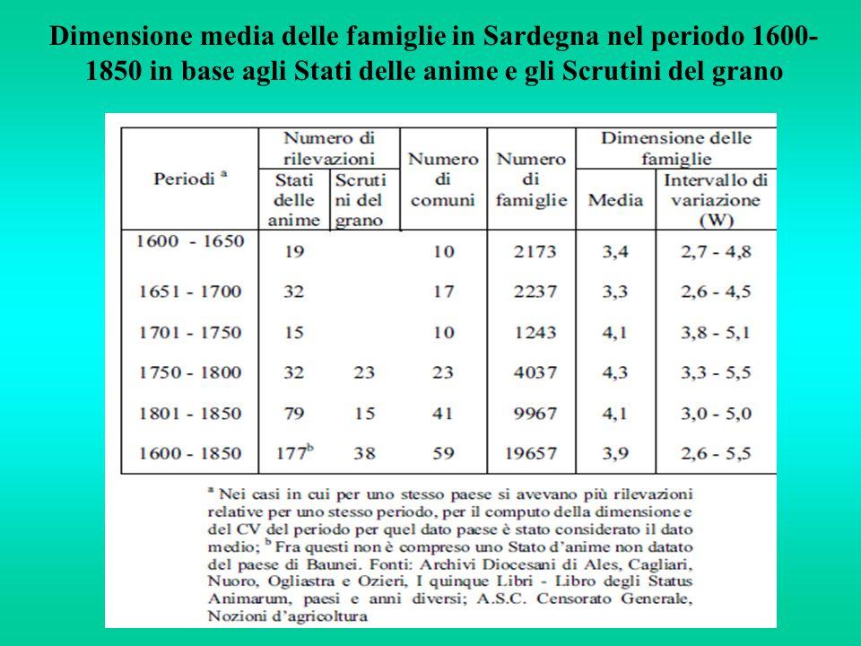 Dimensione media delle famiglie in Sardegna nel periodo 1600-1850 in base agli Stati delle anime e gli Scrutini del grano