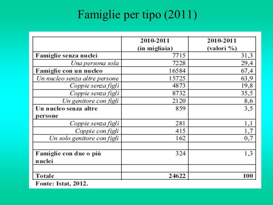 Famiglie per tipo (2011)