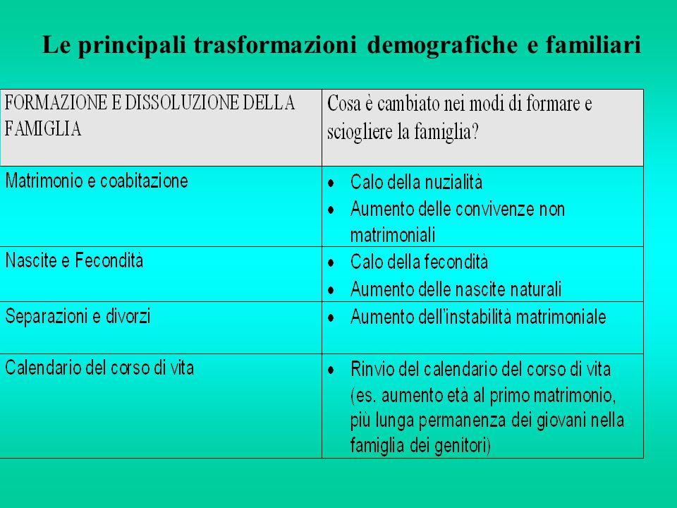 Le principali trasformazioni demografiche e familiari