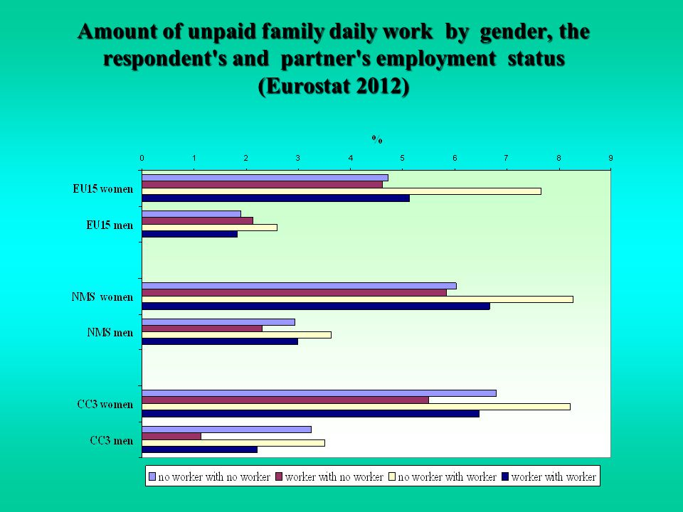 Amount of unpaid family daily work by gender, the respondent s and partner s employment status (Eurostat 2012)