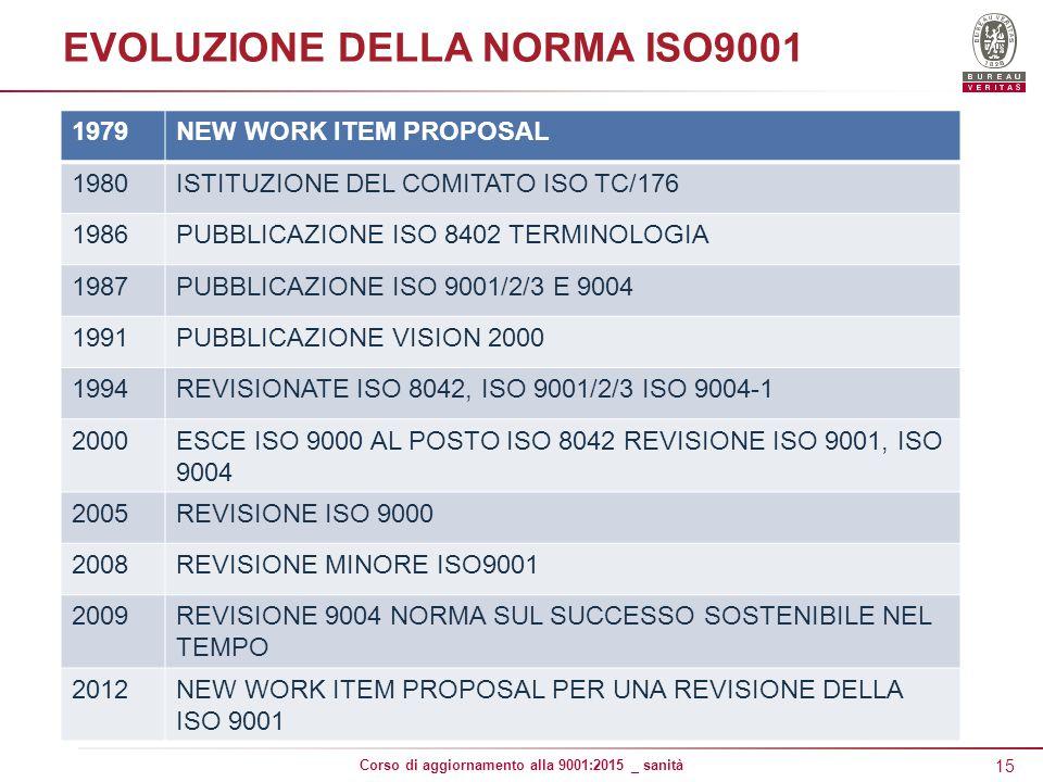 EVOLUZIONE DELLA NORMA ISO9001