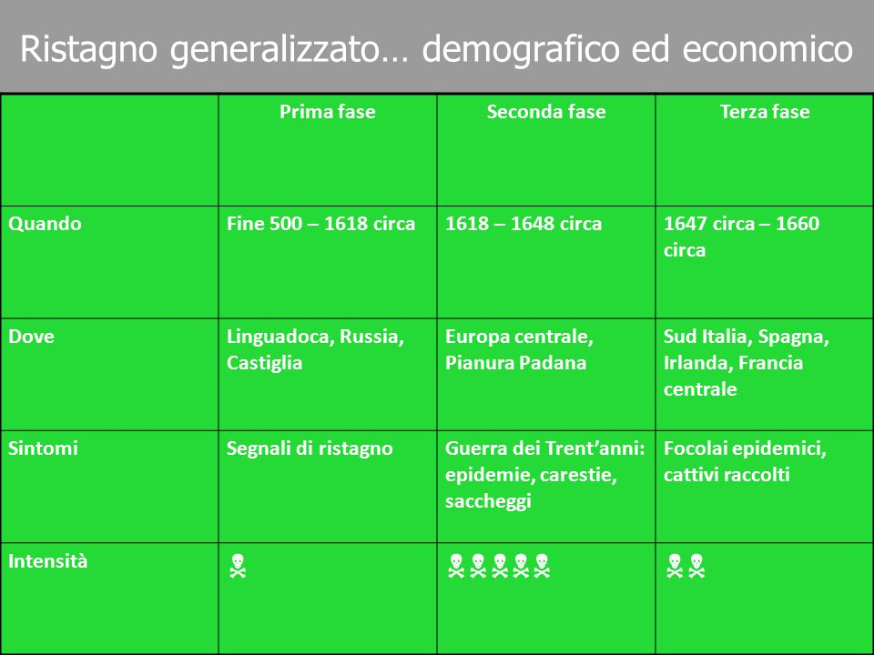 Ristagno generalizzato… demografico ed economico