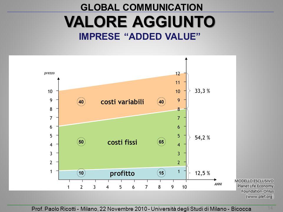 ValorE AGGIUNTO IMPRESE ADDED VALUE 14 MODELLO ESCLUSIVO