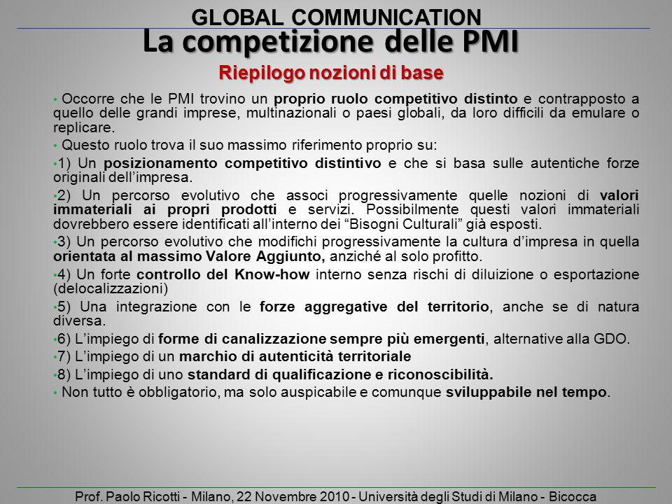 La competizione delle PMI