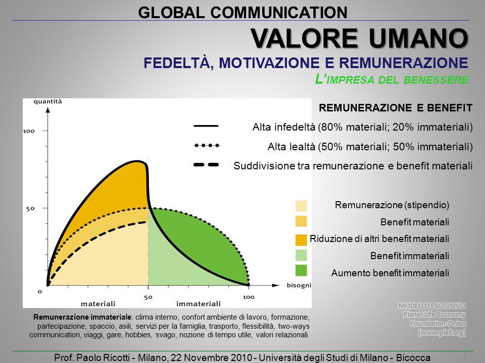 Valore Umano Fedeltà, motivazione e remunerazione