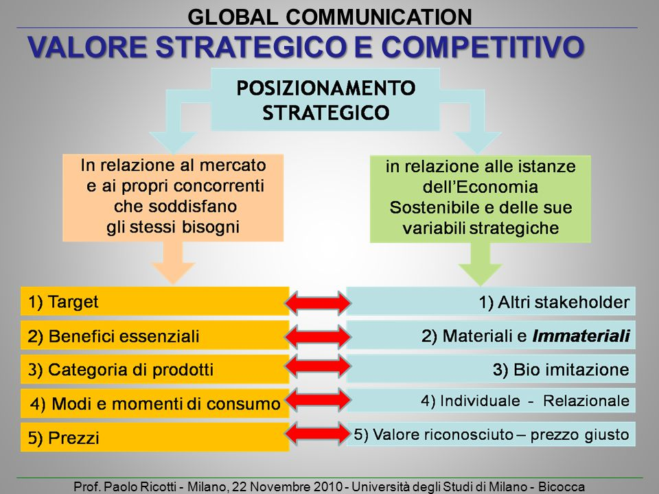 Valore strategico e competitivo