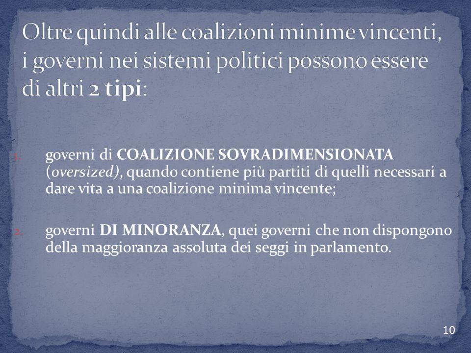 Oltre quindi alle coalizioni minime vincenti, i governi nei sistemi politici possono essere di altri 2 tipi: