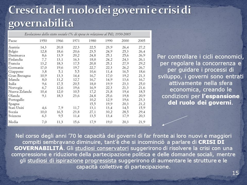 Crescita del ruolo dei governi e crisi di governabilità
