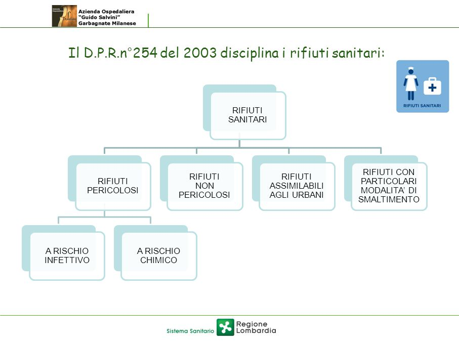 Il D.P.R.n°254 del 2003 disciplina i rifiuti sanitari: