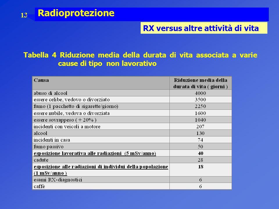Radioprotezione RX versus altre attività di vita