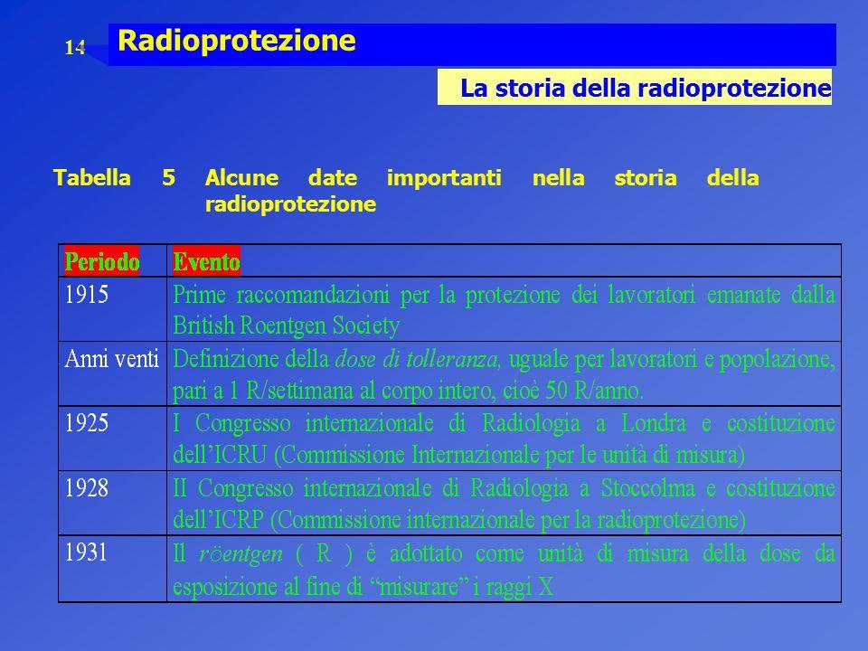 Radioprotezione La storia della radioprotezione