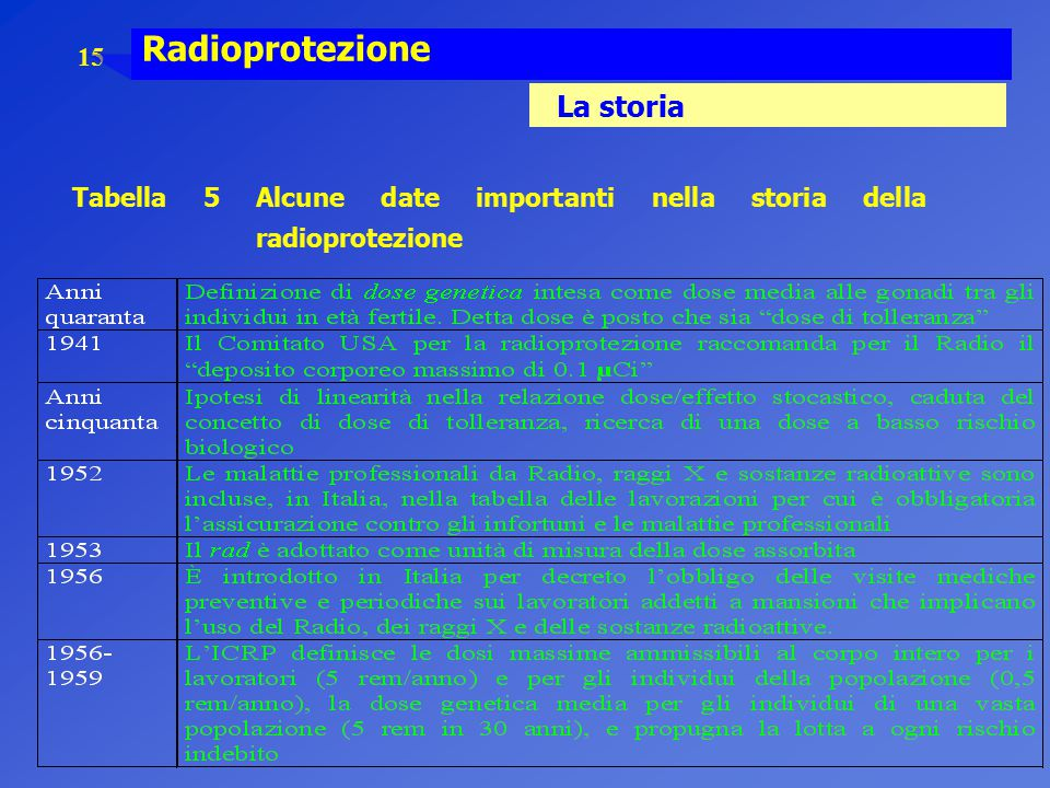 Radioprotezione La storia
