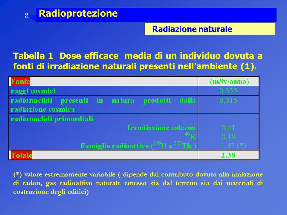Radioprotezione Radiazione naturale.