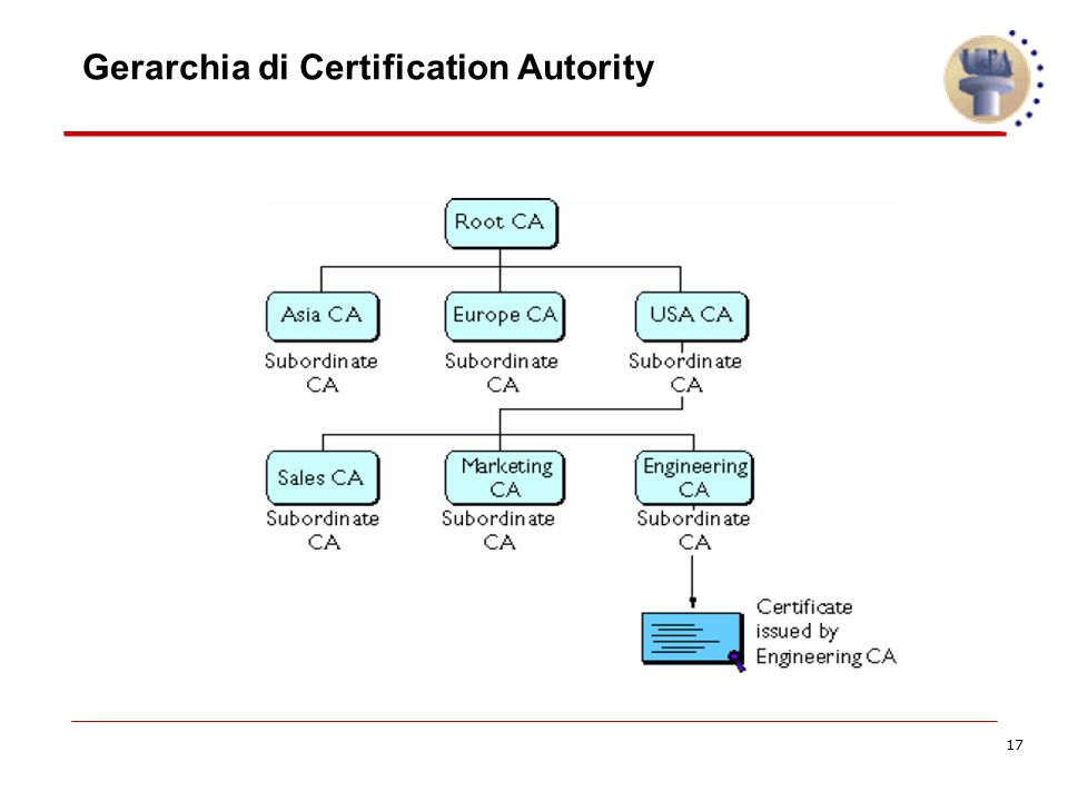 Gerarchia di Certification Autority