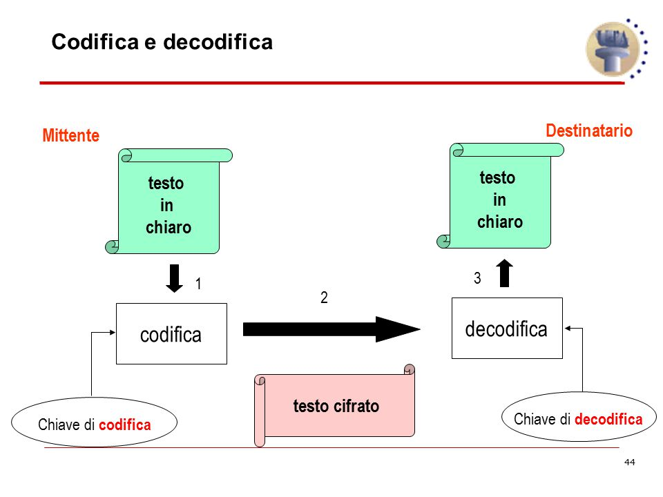 Codifica e decodifica decodifica codifica Destinatario Mittente testo
