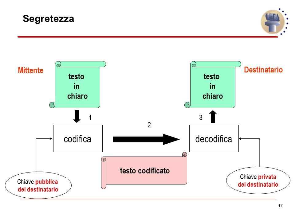 Segretezza codifica decodifica Mittente Destinatario testo in chiaro