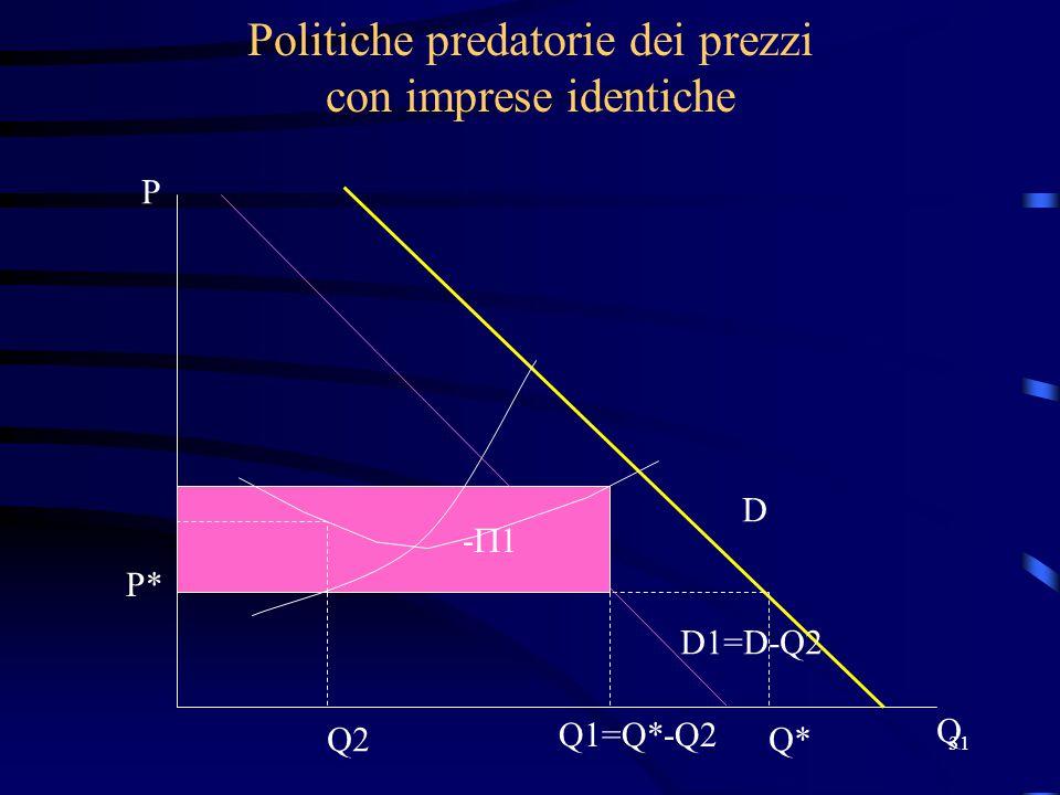 Politiche predatorie dei prezzi con imprese identiche