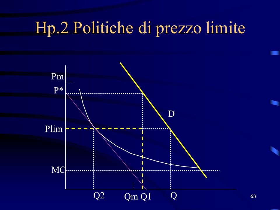 Hp.2 Politiche di prezzo limite