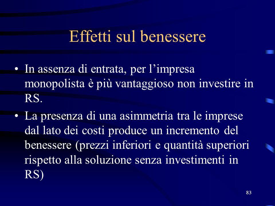 Effetti sul benessere In assenza di entrata, per l'impresa monopolista è più vantaggioso non investire in RS.