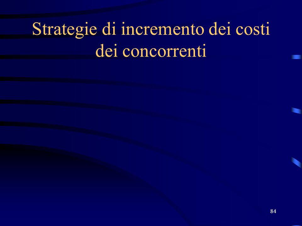 Strategie di incremento dei costi dei concorrenti