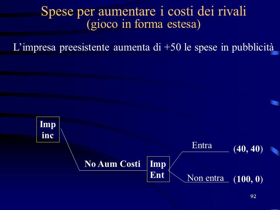 Spese per aumentare i costi dei rivali (gioco in forma estesa) L'impresa preesistente aumenta di +50 le spese in pubblicità