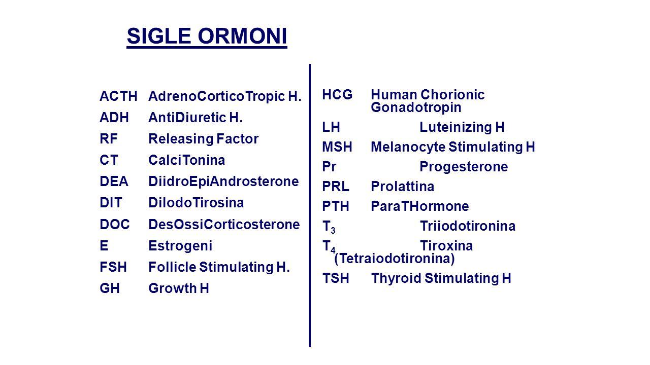 SIGLE ORMONI ACTH AdrenoCorticoTropic H. ADH AntiDiuretic H.