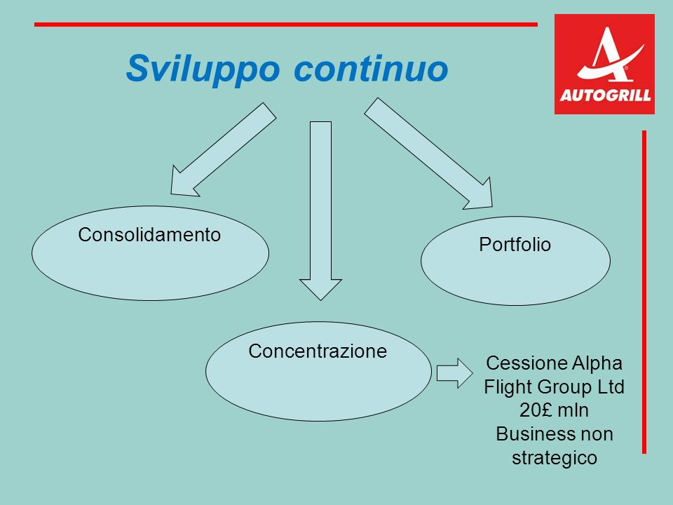 Sviluppo continuo Consolidamento Portfolio Concentrazione