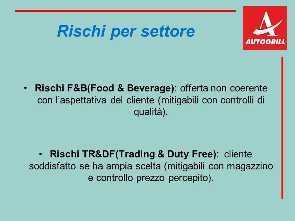 Rischi per settore Rischi F&B(Food & Beverage): offerta non coerente con l'aspettativa del cliente (mitigabili con controlli di qualità).